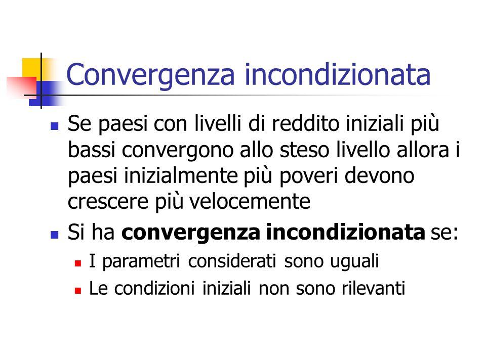 Convergenza incondizionata Se paesi con livelli di reddito iniziali più bassi convergono allo steso livello allora i paesi inizialmente più poveri dev