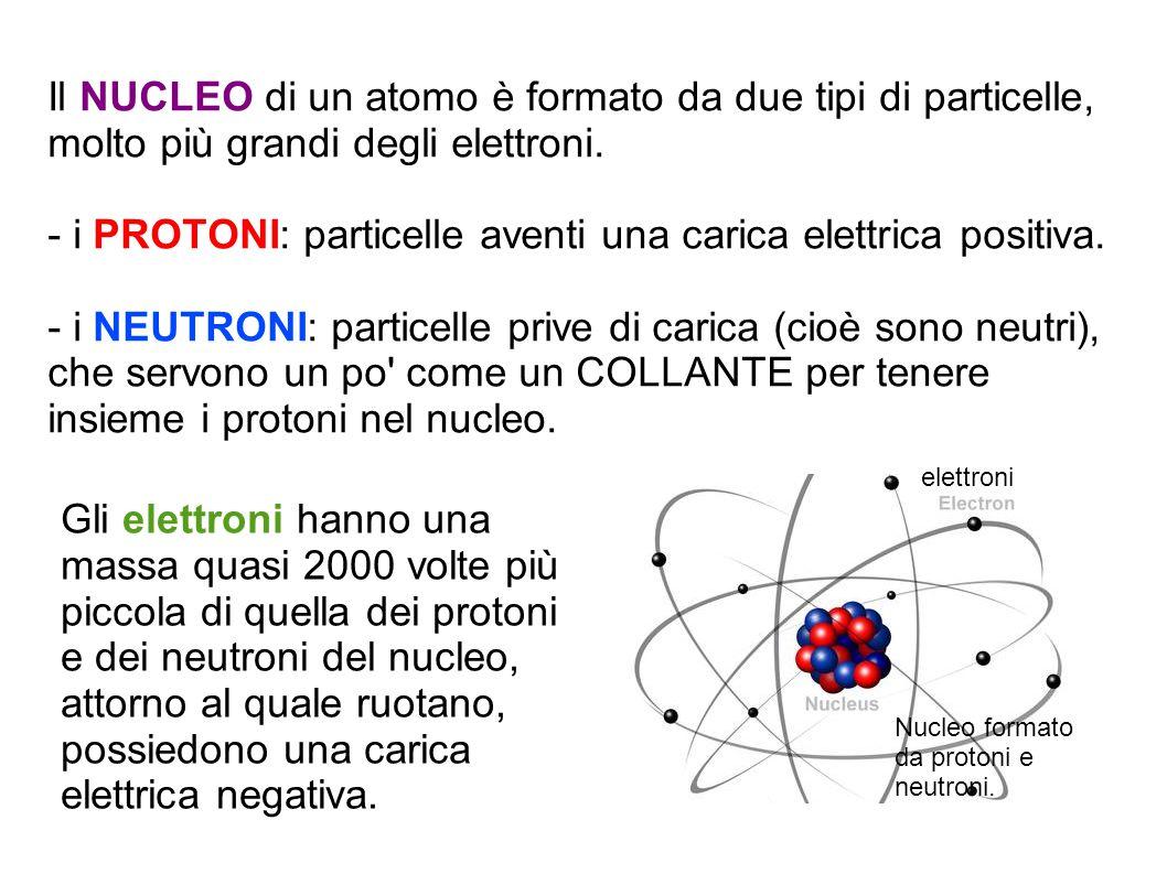 Il NUCLEO di un atomo è formato da due tipi di particelle, molto più grandi degli elettroni.