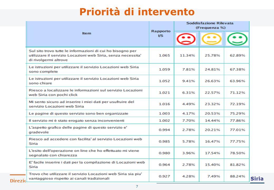Direzione Centrale Servizi ai Contribuenti Priorità di intervento 7 Customer satisfaction 2012 - Siria