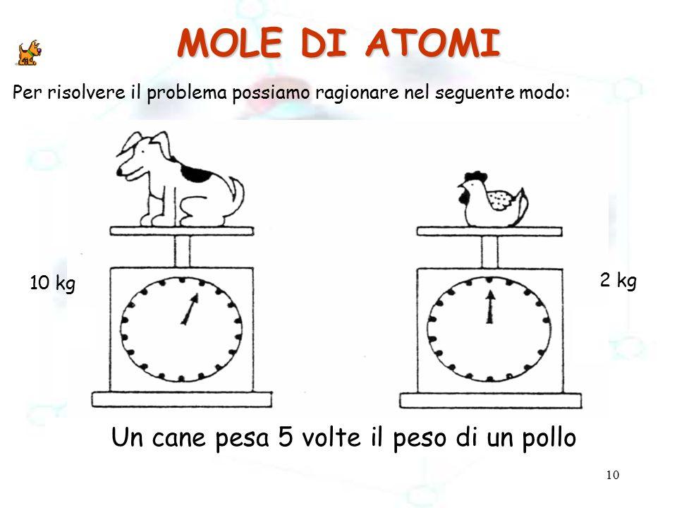 10 MOLE DI ATOMI Un cane pesa 5 volte il peso di un pollo 10 kg 2 kg Per risolvere il problema possiamo ragionare nel seguente modo: