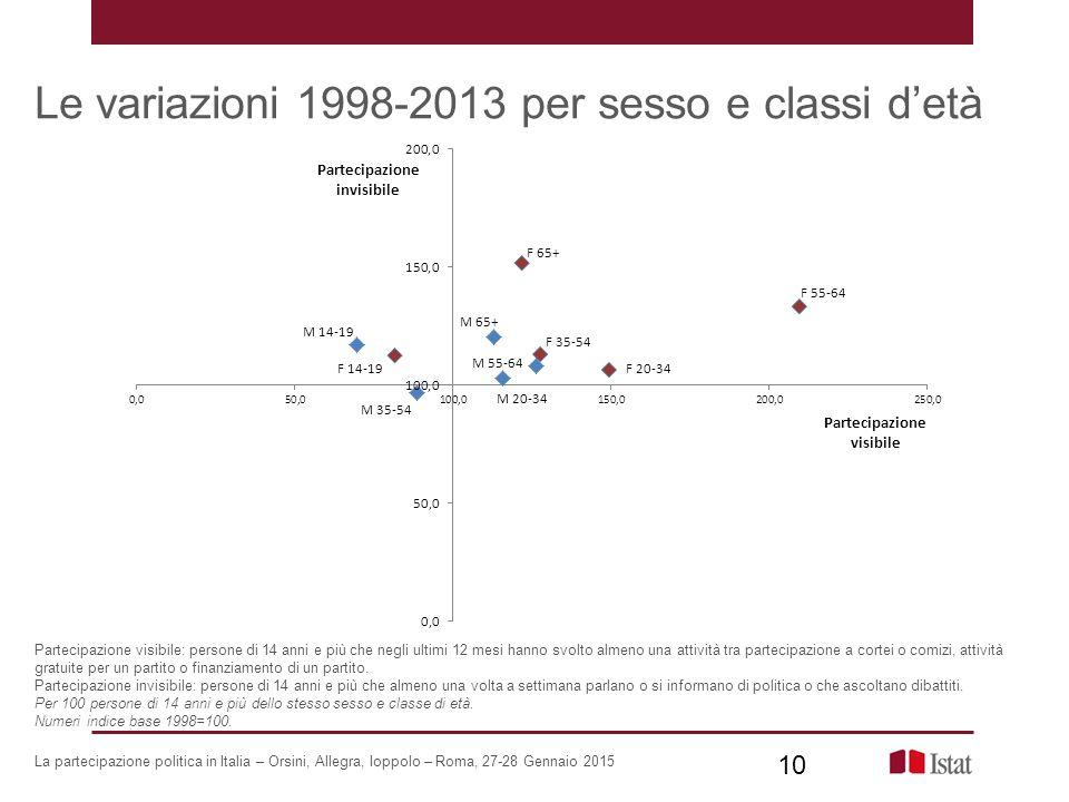 Le variazioni 1998-2013 per sesso e classi d'età La partecipazione politica in Italia – Orsini, Allegra, Ioppolo – Roma, 27-28 Gennaio 2015 Partecipaz