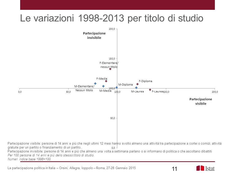 Le variazioni 1998-2013 per titolo di studio La partecipazione politica in Italia – Orsini, Allegra, Ioppolo – Roma, 27-28 Gennaio 2015 Partecipazione