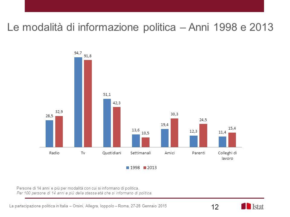 Le modalità di informazione politica – Anni 1998 e 2013 La partecipazione politica in Italia – Orsini, Allegra, Ioppolo – Roma, 27-28 Gennaio 2015 12