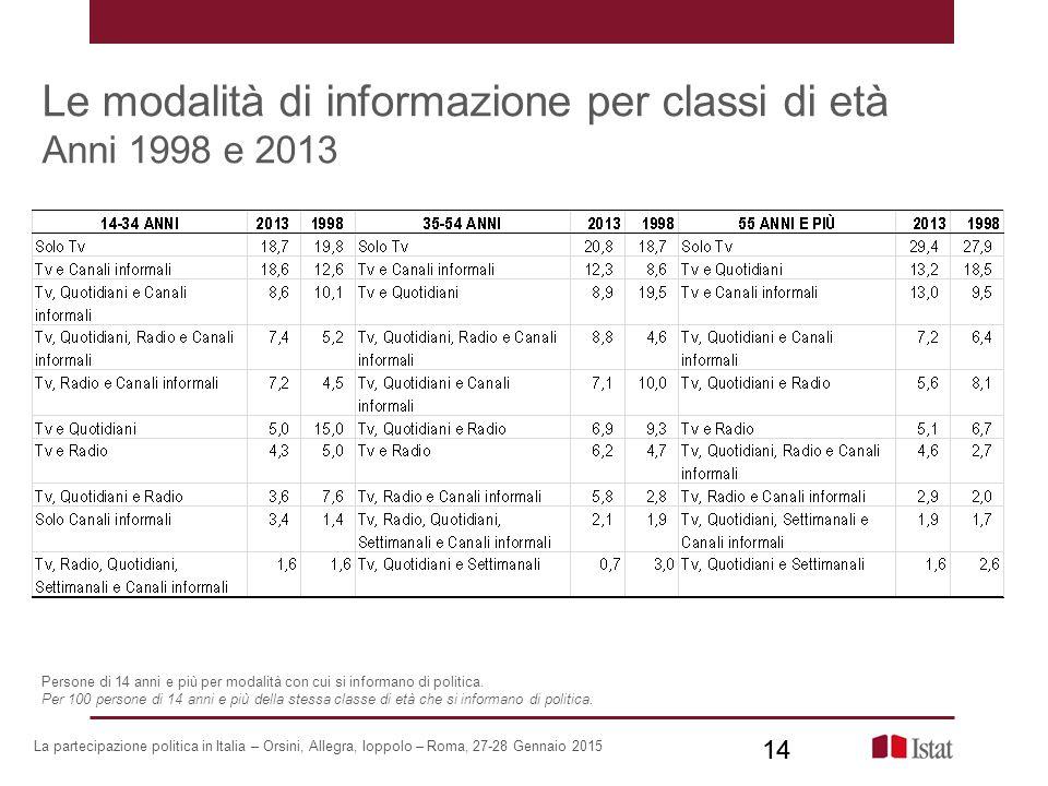 Le modalità di informazione per classi di età Anni 1998 e 2013 14 La partecipazione politica in Italia – Orsini, Allegra, Ioppolo – Roma, 27-28 Gennai
