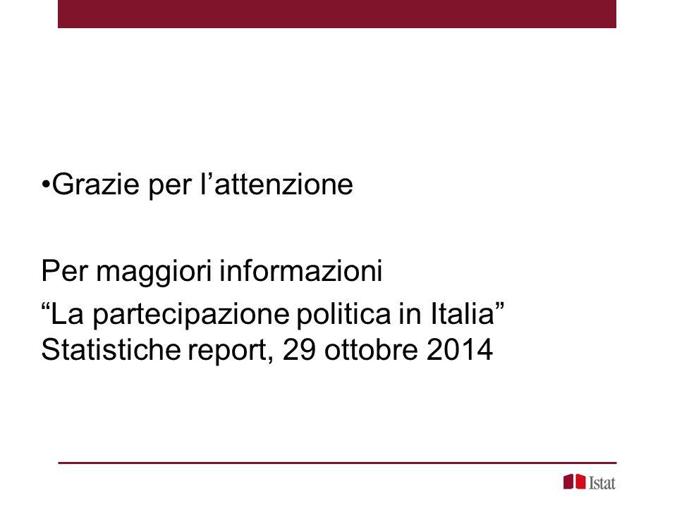"""Grazie per l'attenzione Per maggiori informazioni """"La partecipazione politica in Italia"""" Statistiche report, 29 ottobre 2014"""