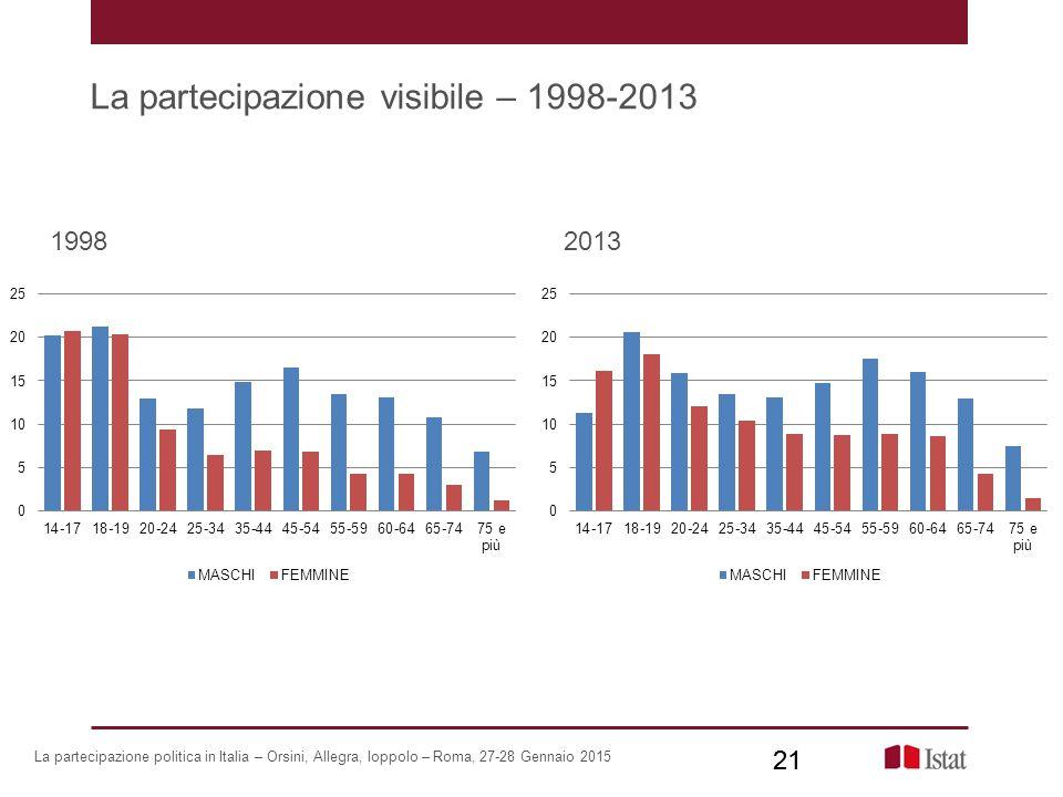 La partecipazione visibile – 1998-2013 21 19982013 La partecipazione politica in Italia – Orsini, Allegra, Ioppolo – Roma, 27-28 Gennaio 2015 21