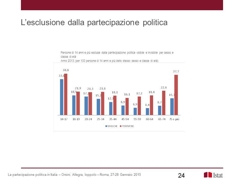 L'esclusione dalla partecipazione politica 24 Persone di 14 anni e più escluse dalla partecipazione politica visibile e invisibile per sesso e classe