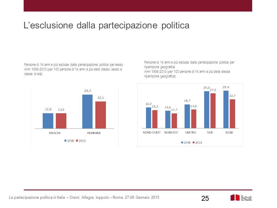 L'esclusione dalla partecipazione politica 25 Persone di 14 anni e più escluse dalla partecipazione politica per sesso Anni 1998-2013 (per 100 persone