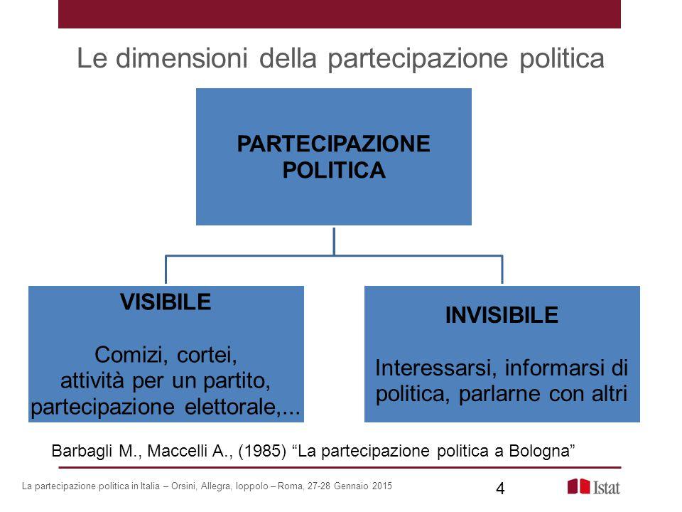 Le dimensioni della partecipazione politica PARTECIPAZIONE POLITICA VISIBILE Comizi, cortei, attività per un partito, partecipazione elettorale,... IN
