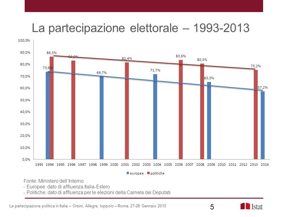 La partecipazione elettorale – 1993-2013 Fonte: Ministero dell'Interno - Europee: dato di affluenza Italia-Estero - Politiche: dato di affluenza per l