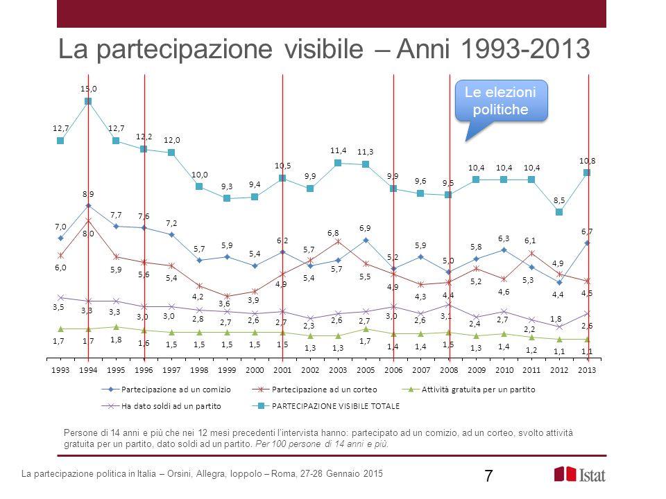 Le variazioni 1998-2013 per area geografica 28 La partecipazione politica in Italia – Orsini, Allegra, Ioppolo – Roma, 27-28 Gennaio 2015 28