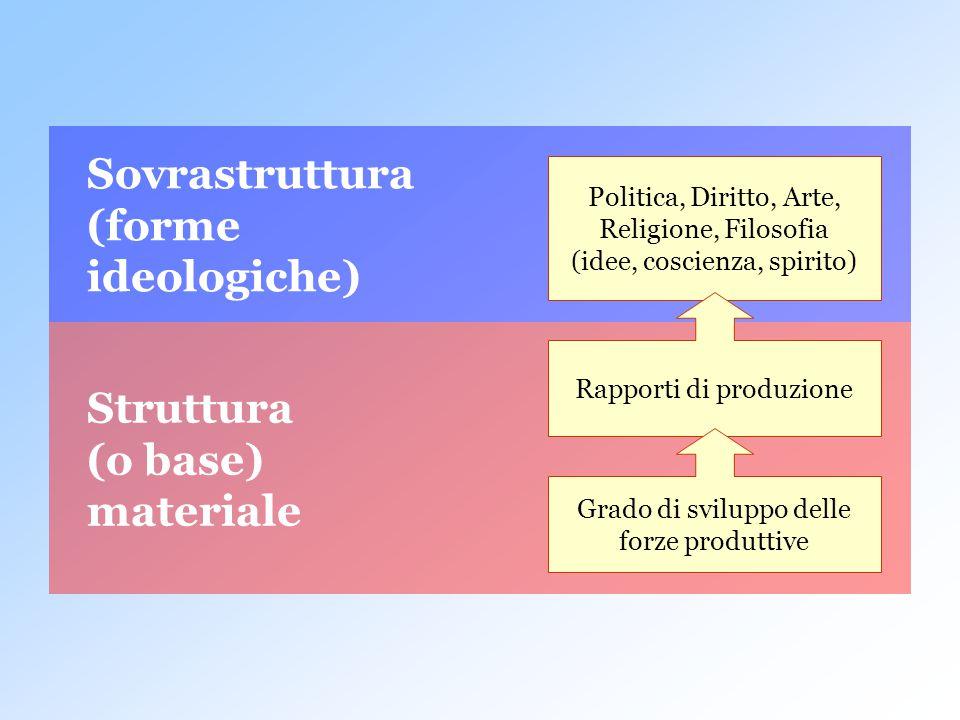 Struttura (o base) materiale Sovrastruttura (forme ideologiche) Politica, Diritto, Arte, Religione, Filosofia (idee, coscienza, spirito) Rapporti di p