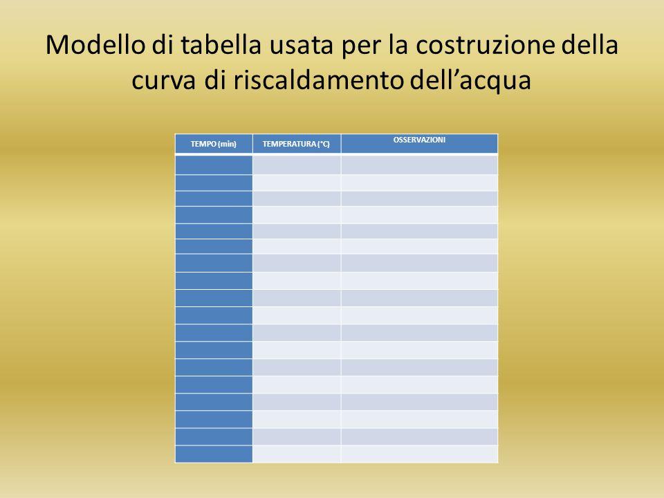 Modello di tabella usata per la costruzione della curva di riscaldamento dell'acqua TEMPO (min)TEMPERATURA (°C) OSSERVAZIONI