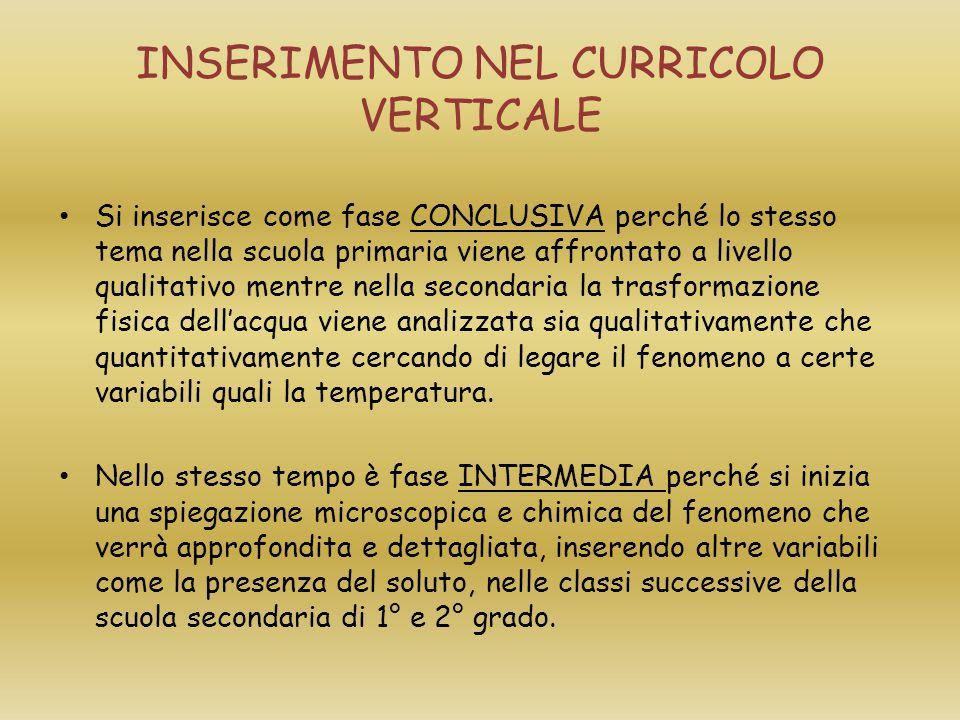 INSERIMENTO NEL CURRICOLO VERTICALE Si inserisce come fase CONCLUSIVA perché lo stesso tema nella scuola primaria viene affrontato a livello qualitati