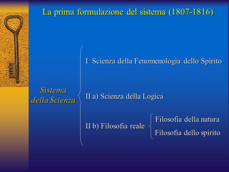La prima formulazione del sistema (1807-1816) Sistema della Scienza I Scienza della Fenomenologia dello Spirito II a) Scienza della Logica II b) Filos