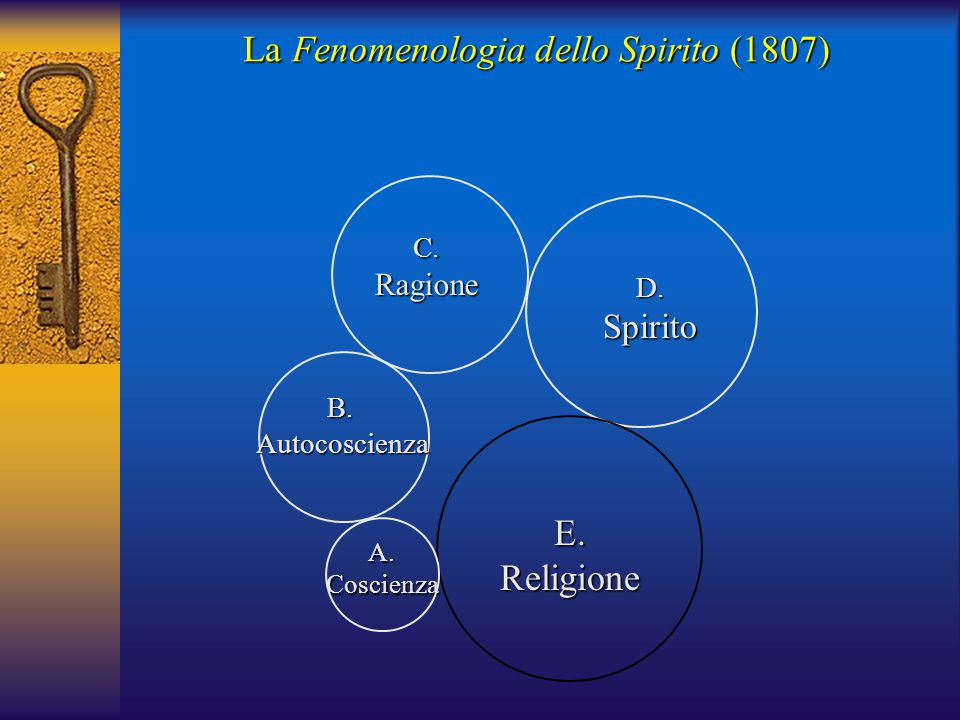 La Fenomenologia dello Spirito (1807) A.Coscienza B. Autocoscienza Autocoscienza C.Ragione D.Spirito E.Religione