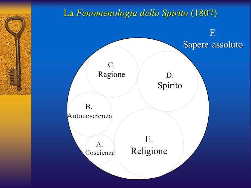 La Fenomenologia dello Spirito (1807) A.Coscienza B. Autocoscienza Autocoscienza C.Ragione D.Spirito E.Religione F. Sapere assoluto