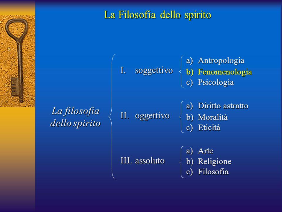 La Filosofia dello spirito I.soggettivo II.oggettivo III.assoluto a)Arte b)Religione c)Filosofia La filosofia dello spirito a)Antropologia b)Fenomenol