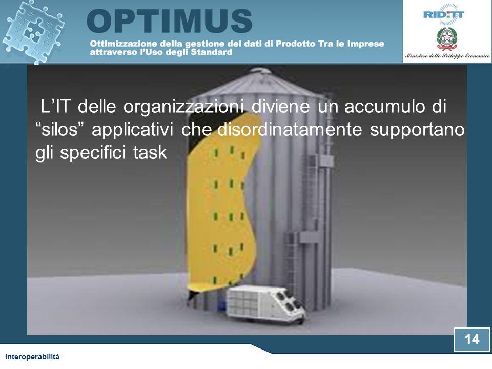 L'IT delle organizzazioni diviene un accumulo di silos applicativi che disordinatamente supportano gli specifici task 14 Interoperabilità