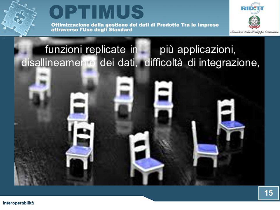 funzioni replicate in più applicazioni, disallineamento dei dati, difficoltà di integrazione, Interoperabilità 15