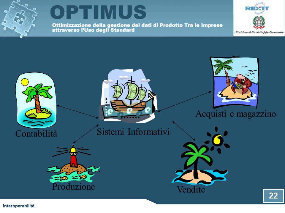 Contabilità Produzione Vendite Acquisti e magazzino Sistemi Informativi 22 Interoperabilità