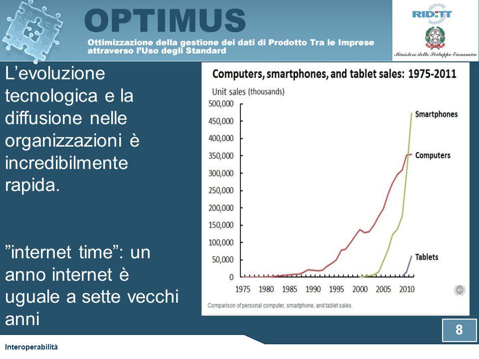 8 L'evoluzione tecnologica e la diffusione nelle organizzazioni è incredibilmente rapida.