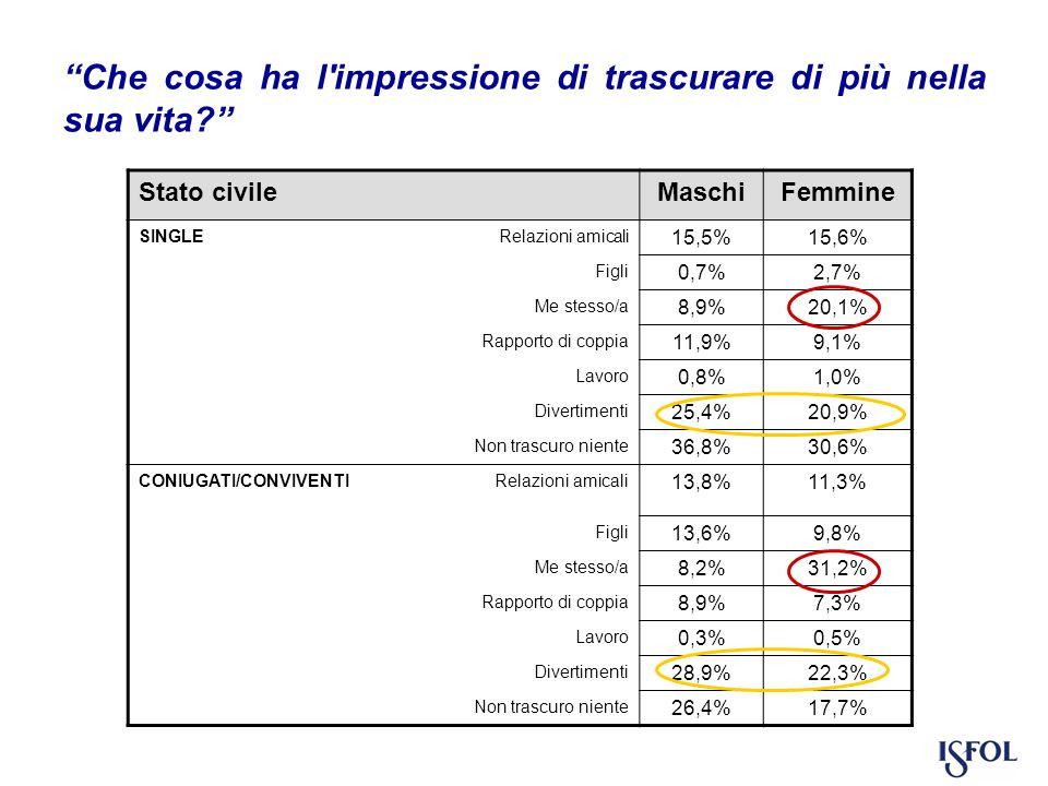 Stato civileMaschiFemmine SINGLE Relazioni amicali 15,5%15,6% Figli 0,7%2,7% Me stesso/a 8,9%20,1% Rapporto di coppia 11,9%9,1% Lavoro 0,8%1,0% Divertimenti 25,4%20,9% Non trascuro niente 36,8%30,6% CONIUGATI/CONVIVENTI Relazioni amicali 13,8%11,3% Figli 13,6%9,8% Me stesso/a 8,2%31,2% Rapporto di coppia 8,9%7,3% Lavoro 0,3%0,5% Divertimenti 28,9%22,3% Non trascuro niente 26,4%17,7% Che cosa ha l impressione di trascurare di più nella sua vita