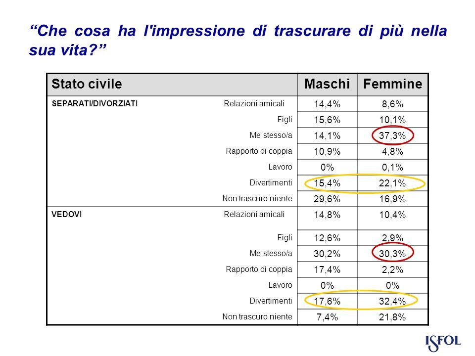 Stato civileMaschiFemmine SEPARATI/DIVORZIATI Relazioni amicali 14,4%8,6% Figli 15,6%10,1% Me stesso/a 14,1%37,3% Rapporto di coppia 10,9%4,8% Lavoro 0%0,1% Divertimenti 15,4%22,1% Non trascuro niente 29,6%16,9% VEDOVI Relazioni amicali 14,8%10,4% Figli 12,6%2,9% Me stesso/a 30,2%30,3% Rapporto di coppia 17,4%2,2% Lavoro 0% Divertimenti 17,6%32,4% Non trascuro niente 7,4%21,8%