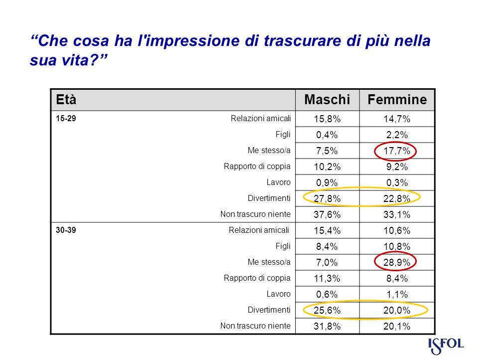 Che cosa ha l impressione di trascurare di più nella sua vita EtàMaschiFemmine 15-29 Relazioni amicali 15,8%14,7% Figli 0,4%2,2% Me stesso/a 7,5%17,7% Rapporto di coppia 10,2%9,2% Lavoro 0,9%0,3% Divertimenti 27,8%22,8% Non trascuro niente 37,6%33,1% 30-39 Relazioni amicali 15,4%10,6% Figli 8,4%10,8% Me stesso/a 7,0%28,9% Rapporto di coppia 11,3%8,4% Lavoro 0,6%1,1% Divertimenti 25,6%20,0% Non trascuro niente 31,8%20,1%