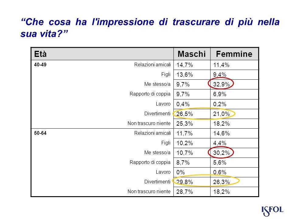 Che cosa ha l impressione di trascurare di più nella sua vita EtàMaschiFemmine 40-49 Relazioni amicali 14,7%11,4% Figli 13,6%9,4% Me stesso/a 9,7%32,9% Rapporto di coppia 9,7%6,9% Lavoro 0,4%0,2% Divertimenti 26,5%21,0% Non trascuro niente 25,3%18,2% 50-64 Relazioni amicali 11,7%14,6% Figli 10,2%4,4% Me stesso/a 10,7%30,2% Rapporto di coppia 8,7%5,6% Lavoro 0%0,6% Divertimenti 29,8%26,3% Non trascuro niente 28,7%18,2%