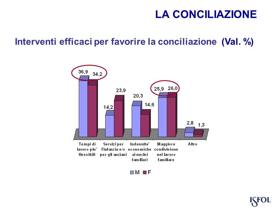 Interventi efficaci per favorire la conciliazione (Val. %)