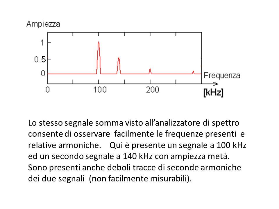 Lo stesso segnale somma visto all'analizzatore di spettro consente di osservare facilmente le frequenze presenti e relative armoniche.