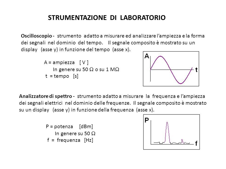 DOMINIO DEL TEMPO E DOMINIO DELLE FREQUENZE Gli stessi segnali elettrici possono essere mostrati nel dominio del tempo (time domain) con un oscilloscopio oppure nel dominio delle frequenze (frequency domain) con un analizzatore di spettro.