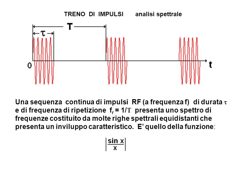 TRENO DI IMPULSI analisi spettrale Una sequenza continua di impulsi RF (a frequenza f) di durata  e di frequenza di ripetizione f r = 1/  presenta uno spettro di frequenze costituito da molte righe spettrali equidistanti che presenta un inviluppo caratteristico.