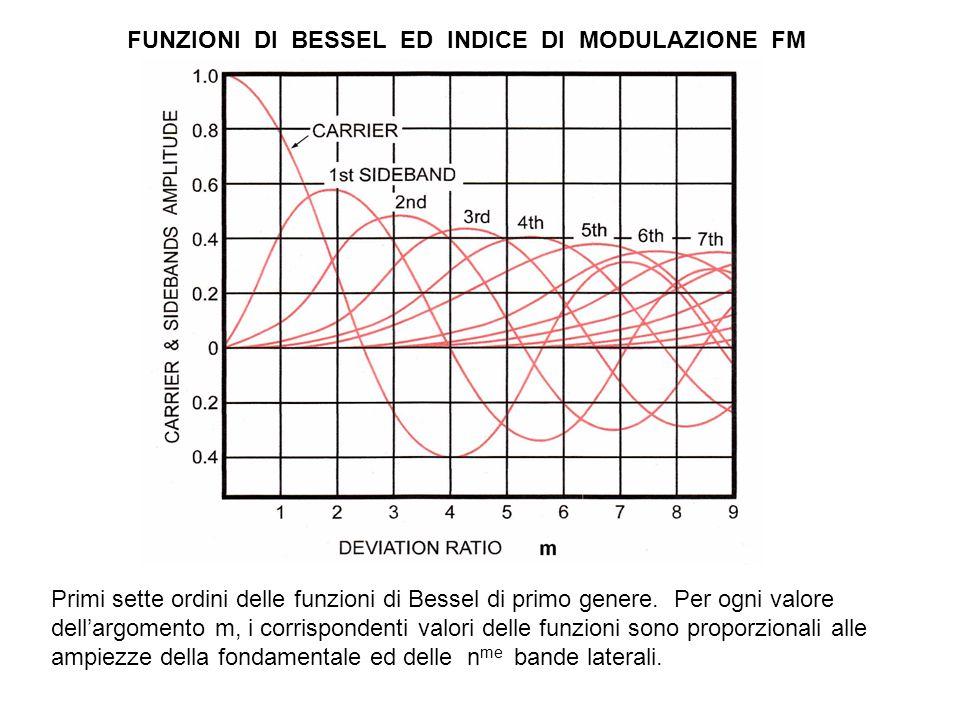 NBFM FUNZIONI DI BESSEL ED INDICE DI MODULAZIONE FM Primi sette ordini delle funzioni di Bessel di primo genere.