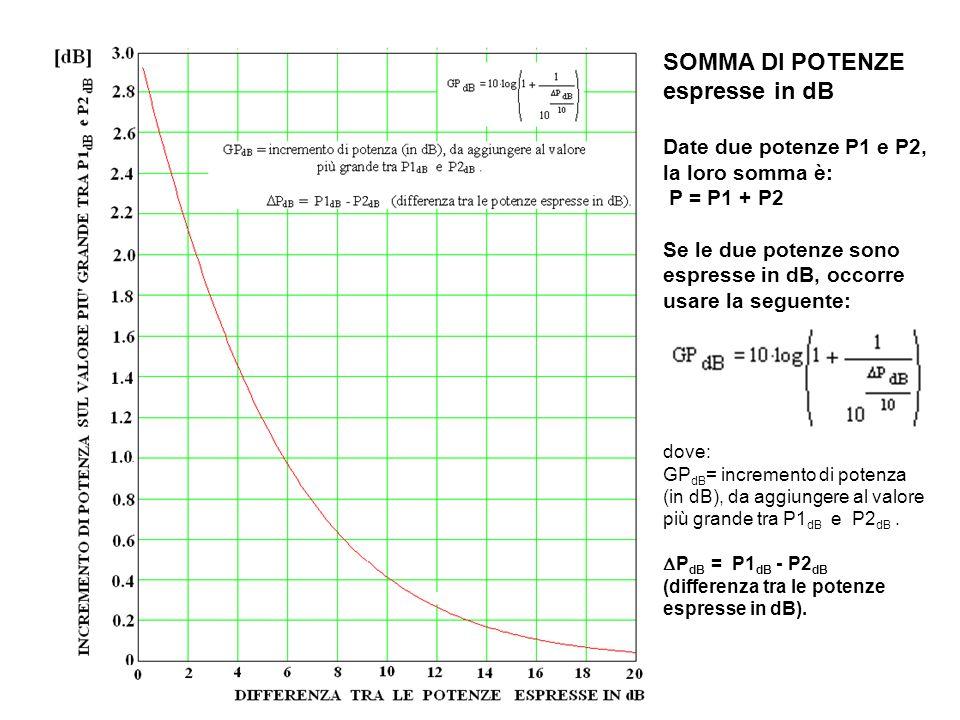 SOMMA DI POTENZE espresse in dB Date due potenze P1 e P2, la loro somma è: P = P1 + P2 Se le due potenze sono espresse in dB, occorre usare la seguente: dove: GP dB = incremento di potenza (in dB), da aggiungere al valore più grande tra P1 dB e P2 dB.