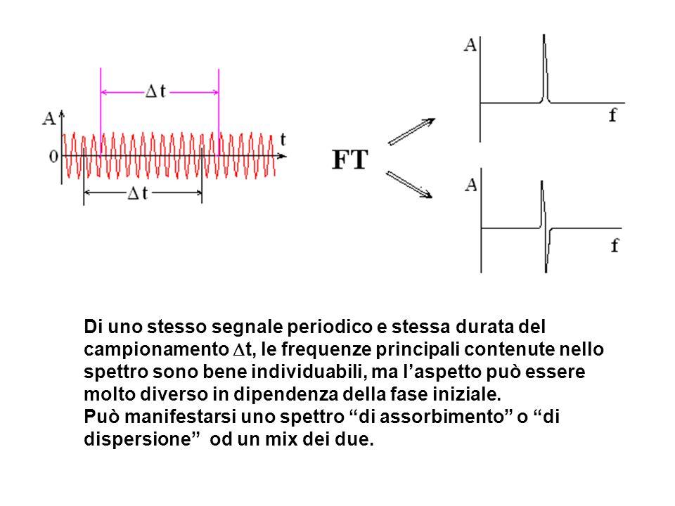 Di uno stesso segnale periodico e stessa durata del campionamento  t, le frequenze principali contenute nello spettro sono bene individuabili, ma l'aspetto può essere molto diverso in dipendenza della fase iniziale.