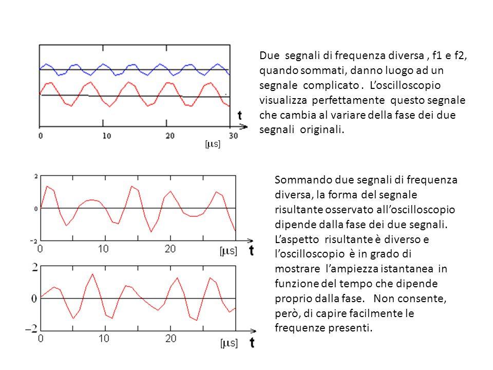 Due segnali di frequenza diversa, f1 e f2, quando sommati, danno luogo ad un segnale complicato.