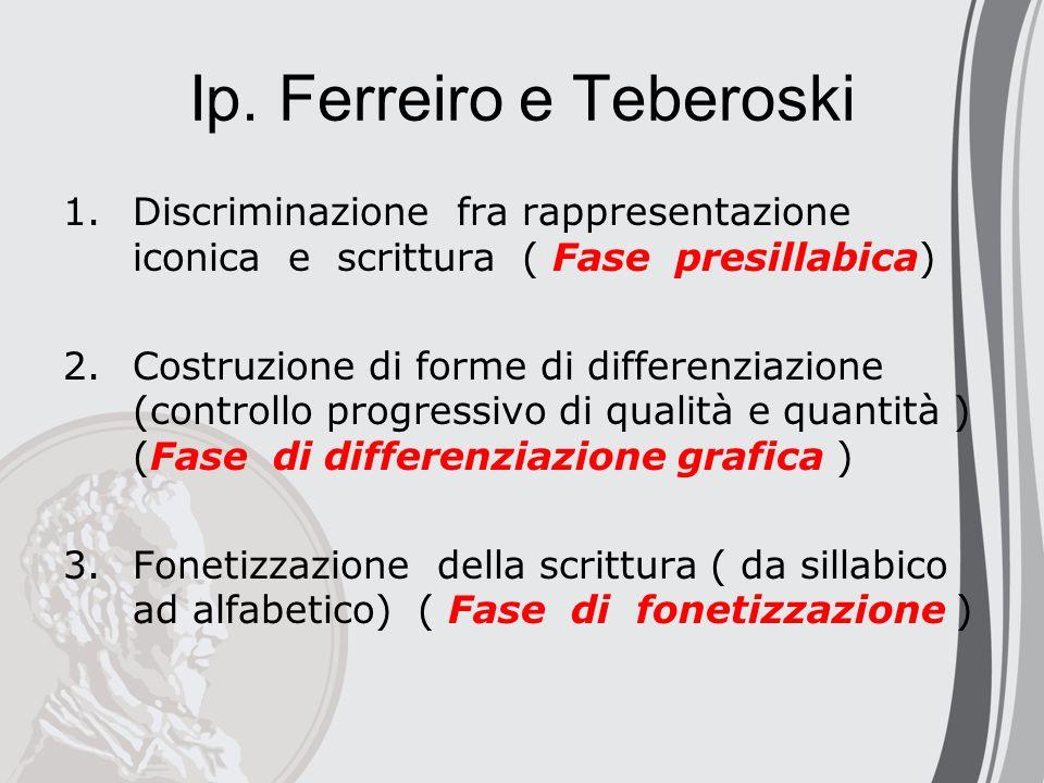 Ip. Ferreiro e Teberoski 1.Discriminazione fra rappresentazione iconica e scrittura ( Fase presillabica) 2.Costruzione di forme di differenziazione (c