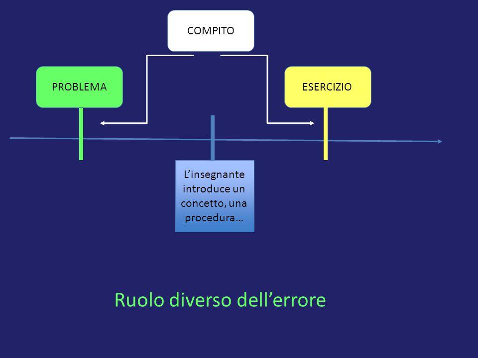 L'insegnante introduce un concetto, una procedura… COMPITO PROBLEMAESERCIZIO Ruolo diverso dell'errore