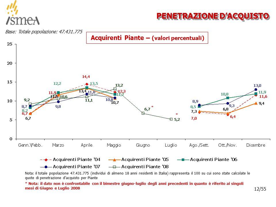 © 2005 ISMEA-Il mercato dei prodotti floricoli Job 6300 12/36 12/55 PENETRAZIONE D'ACQUISTO Acquirenti Piante – (valori percentuali) Nota: il totale popolazione 47.431.775 (individui di almeno 18 anni residenti in Italia) rappresenta il 100 su cui sono state calcolate le quote di penetrazione d'acquisto per Piante Base: Totale popolazione: 47.431.775 * Nota: il dato non è confrontabile con il bimestre giugno-luglio degli anni precedenti in quanto è riferito ai singoli mesi di Giugno e Luglio 2008 * *