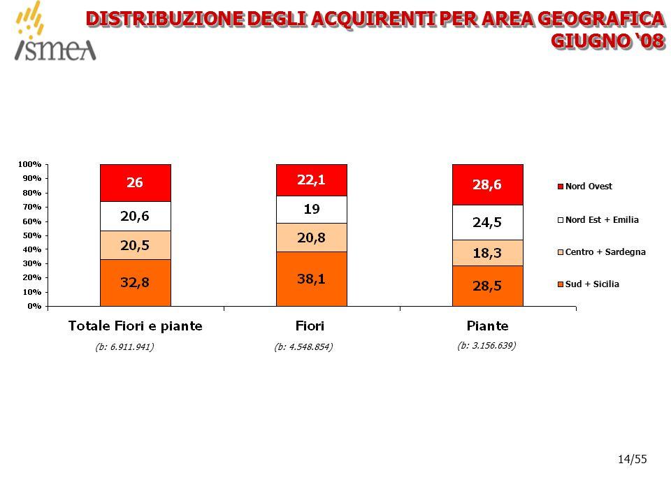 © 2005 ISMEA-Il mercato dei prodotti floricoli Job 6300 14/36 14/55 DISTRIBUZIONE DEGLI ACQUIRENTI PER AREA GEOGRAFICA GIUGNO '08 (b: 6.911.941)(b: 4.