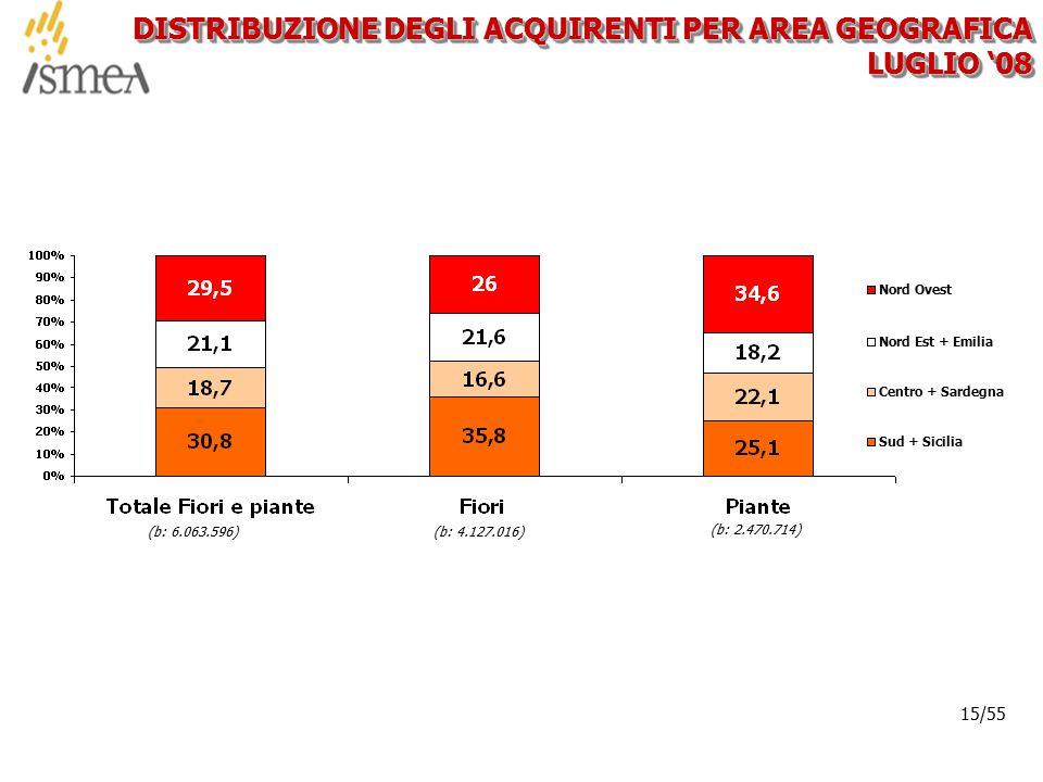 © 2005 ISMEA-Il mercato dei prodotti floricoli Job 6300 15/36 15/55 DISTRIBUZIONE DEGLI ACQUIRENTI PER AREA GEOGRAFICA LUGLIO '08 (b: 6.063.596)(b: 4.127.016) (b: 2.470.714) Nord Ovest Nord Est + Emilia Centro + Sardegna Sud + Sicilia
