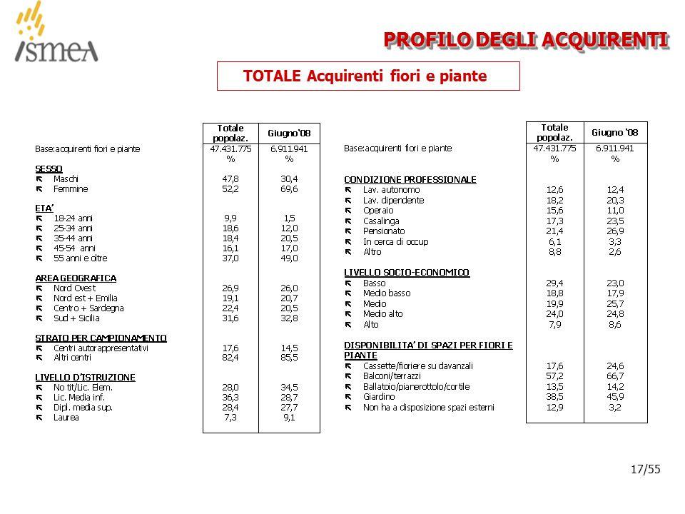 © 2005 ISMEA-Il mercato dei prodotti floricoli Job 6300 17/36 17/55 PROFILO DEGLI ACQUIRENTI TOTALE Acquirenti fiori e piante