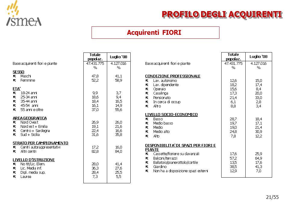 © 2005 ISMEA-Il mercato dei prodotti floricoli Job 6300 21/36 21/55 PROFILO DEGLI ACQUIRENTI Acquirenti FIORI