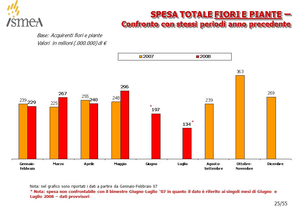 © 2005 ISMEA-Il mercato dei prodotti floricoli Job 6300 25/36 25/55 Base: Acquirenti fiori e piante Valori in milioni (.000.000) di € Nota: nel grafico sono riportati i dati a partire da Gennaio-Febbraio 07 SPESA TOTALE FIORI E PIANTE – Confronto con stessi periodi anno precedente * * Nota: spesa non confrontabile con il bimestre Giugno-Luglio '07 in quanto il dato è riferito ai singoli mesi di Giugno e Luglio 2008 – dati provvisori *
