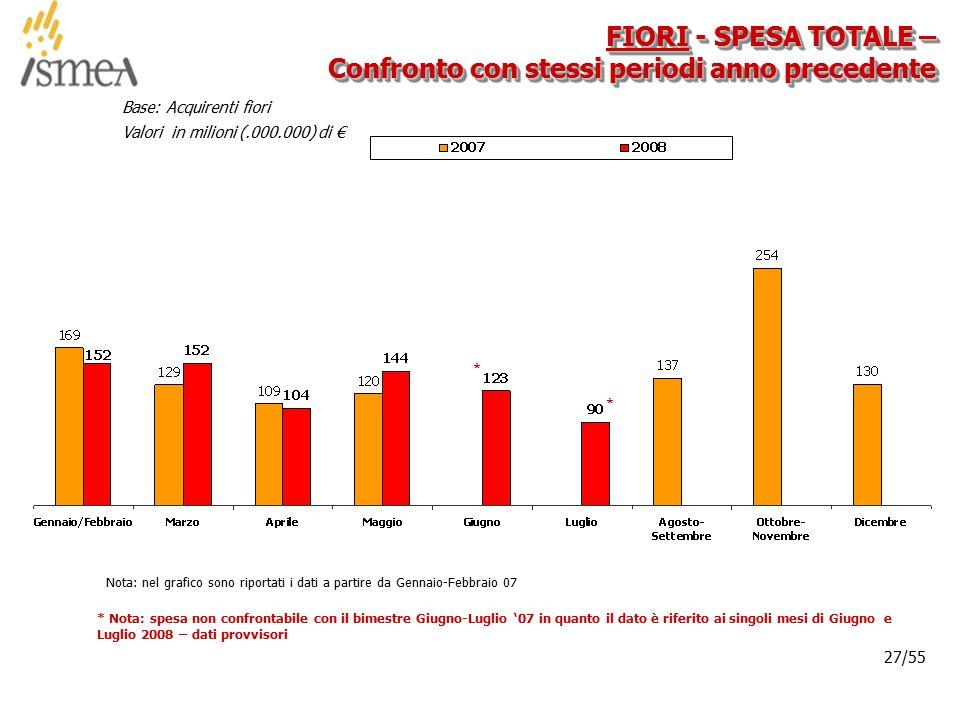 © 2005 ISMEA-Il mercato dei prodotti floricoli Job 6300 27/36 27/55 FIORI - SPESA TOTALE – Confronto con stessi periodi anno precedente Base: Acquirenti fiori Valori in milioni (.000.000) di € Nota: nel grafico sono riportati i dati a partire da Gennaio-Febbraio 07 * * Nota: spesa non confrontabile con il bimestre Giugno-Luglio '07 in quanto il dato è riferito ai singoli mesi di Giugno e Luglio 2008 – dati provvisori *