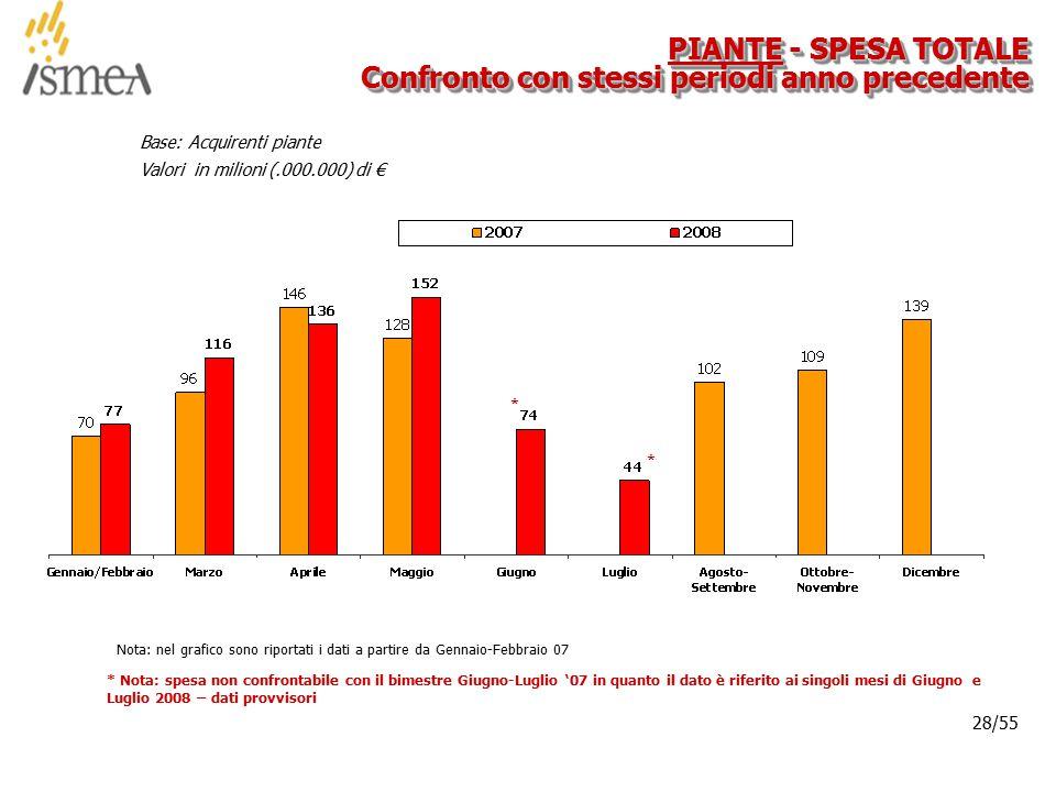 © 2005 ISMEA-Il mercato dei prodotti floricoli Job 6300 28/36 28/55 PIANTE - SPESA TOTALE Confronto con stessi periodi anno precedente Base: Acquirenti piante Valori in milioni (.000.000) di € Nota: nel grafico sono riportati i dati a partire da Gennaio-Febbraio 07 * * Nota: spesa non confrontabile con il bimestre Giugno-Luglio '07 in quanto il dato è riferito ai singoli mesi di Giugno e Luglio 2008 – dati provvisori *