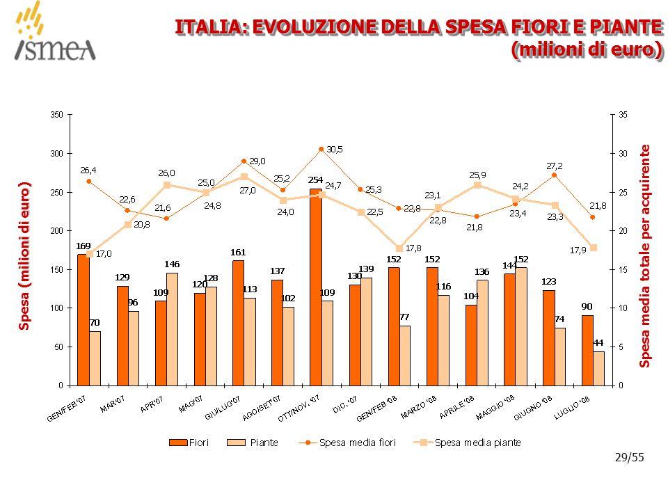 © 2005 ISMEA-Il mercato dei prodotti floricoli Job 6300 29/36 29/55 ITALIA: EVOLUZIONE DELLA SPESA FIORI E PIANTE (milioni di euro) (milioni di euro)