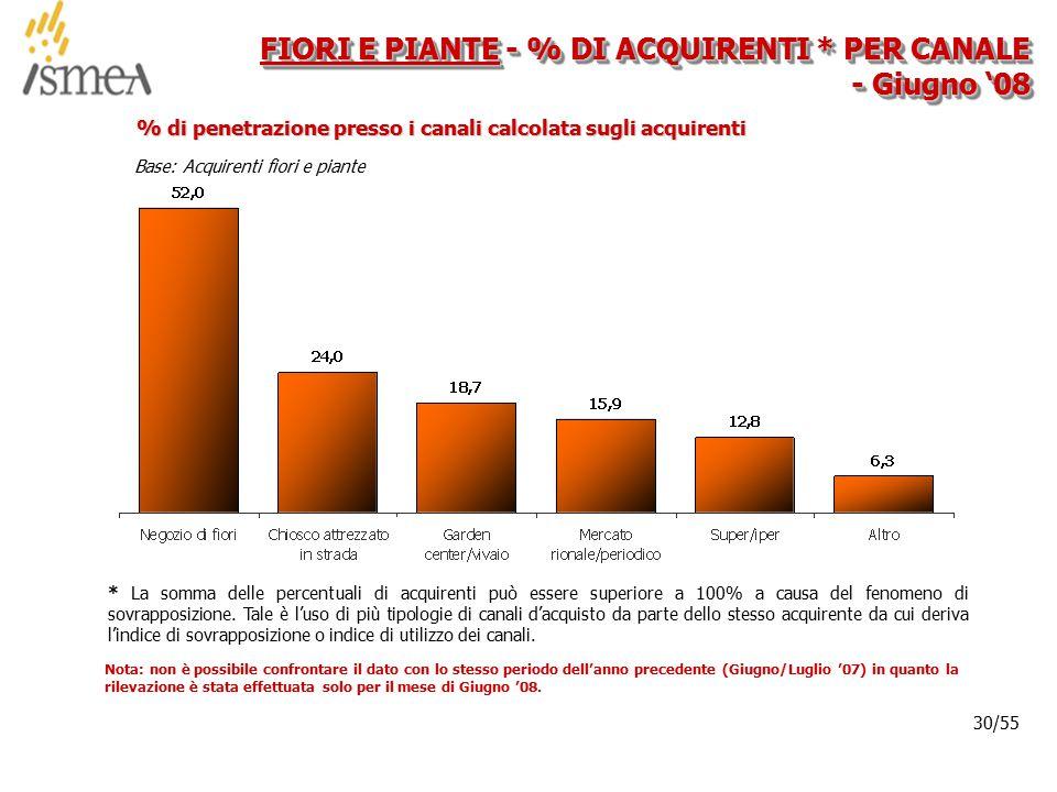 © 2005 ISMEA-Il mercato dei prodotti floricoli Job 6300 30/36 30/55 FIORI E PIANTE - % DI ACQUIRENTI * PER CANALE - Giugno '08 Base: Acquirenti fiori